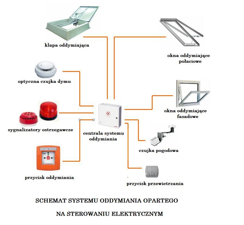 SCHEMAT systemu oddymiania - sterowanie elektryczne